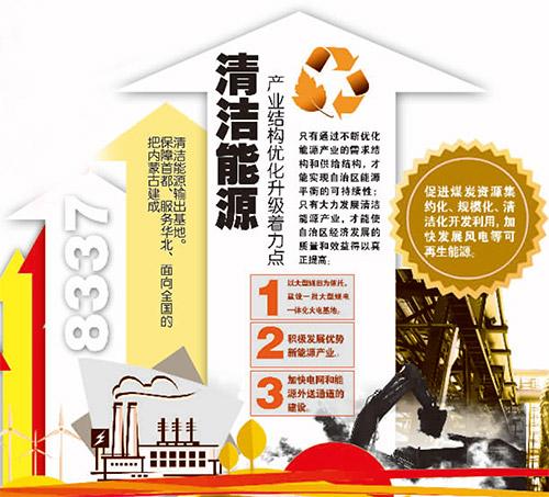 【热点问题】内蒙古能源产业结构怎么样?