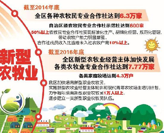 内蒙古加快发展各类农牧业专业合作社达到7.77万家